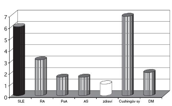 Relativní riziko aterosklerózy u vybraných revmatických a metabolických chorob.