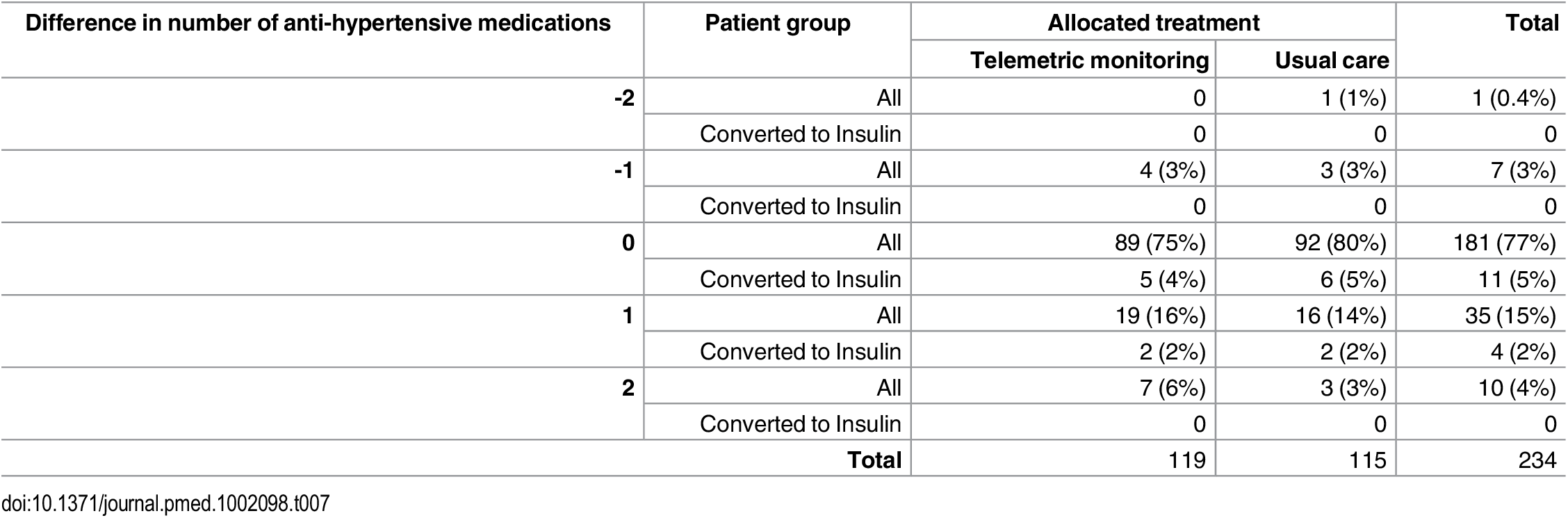 Distribution of differences in numbers of anti-hypertensive medications prescribed between baseline and follow-up in Telescot diabetes trial participants by trial arm and initiation of insulin during follow-up.