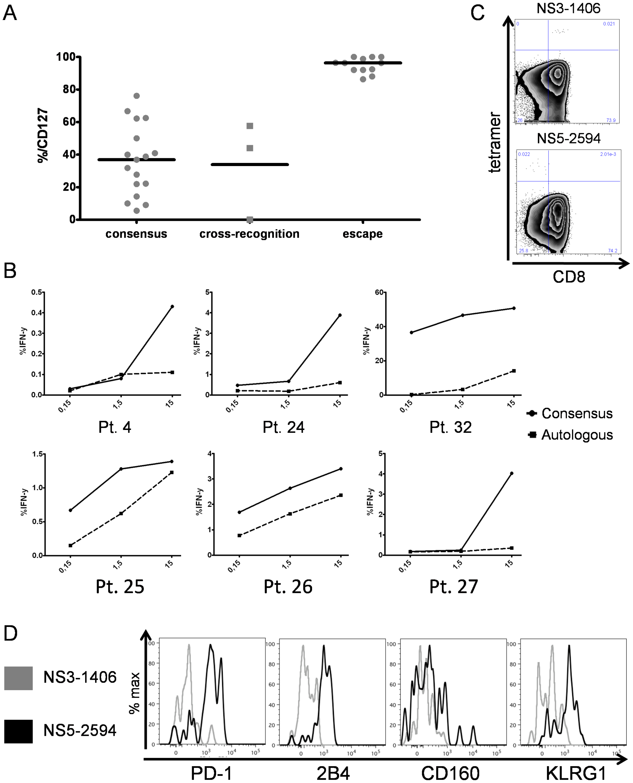 Inhibitory receptor expression is linked to recognition of viral antigen.