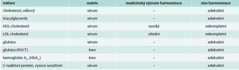 Úroveň harmonizace měření některých rizikových faktorů aterosklerózy a obvykle hodnocených parametrů podle International Consortium for the Harmonization of Clinical Laboratory Results