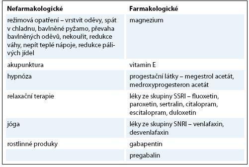 Alternativy k hormonální substituční terapii (HRT).