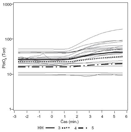 Modely dynamiky změn PbtO<sub>2</sub> po zvýšení FiO<sub>2</sub> (čas 0) u skupin podle klinického stavu při přijetí (klasifikováno podle Hunta- Hesse) Dynamika změn hladin PbtO<sub>2</sub> je mezi skupinami statisticky významně rozdílná (p < 0,001).
