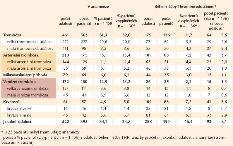 Počty zaznamenaných událostí a pacientů s událostí v anamnéze a při léčbě Thromboreductinem<sup>®</sup>.