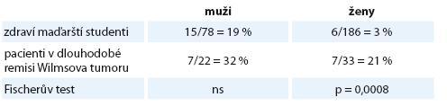 Prevalence hypertenze dospělých pacientů našeho souboru ve srovnání s maďarskými studenty.