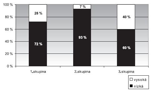 Nemocnost u hlasových profesionálů (učitelů) 1. skupina – bez poškození hlasivek, 2. skupina – funkční poškození, 3. skupina – organický nález