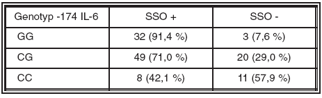 Výskyt syndromu suchého oka u jednotlivých genotypů polymorfismu -174 genu pro IL-6