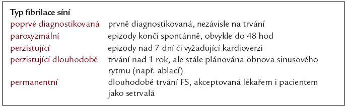 Typy fibrilace síní.