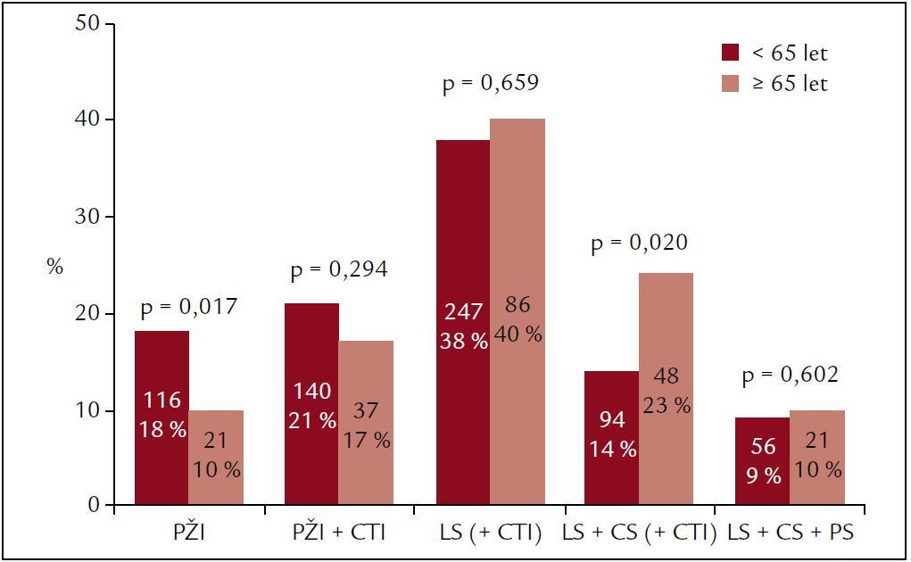 Srovnání ablačních strategií při první ablaci. Jednoduchá izolace PŽ byla častější u pacientů < 65 let, rozsáhlejší ablace zahrnující i intervenci v koronárním sinu zase dominovala u pacientů ≥ 65 let. V ostatních kategoriích ablačních strategií nebyly mezi skupinami signifikantní rozdíly.