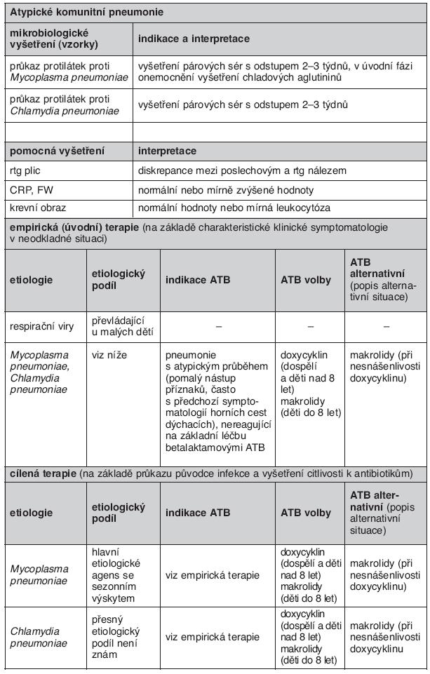 """Upraveno dle směrnice """"Mikrobiologické podklady pro cílenou antimikrobiální léčbu komunitních respiračních infekcí"""