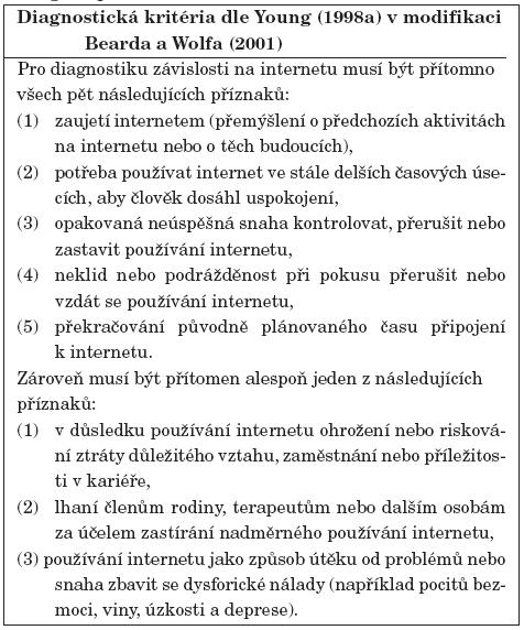 Diagnostická kritéria závislosti na internetu dle Youngové po modifikaci Bearda a Wolfa (2001).