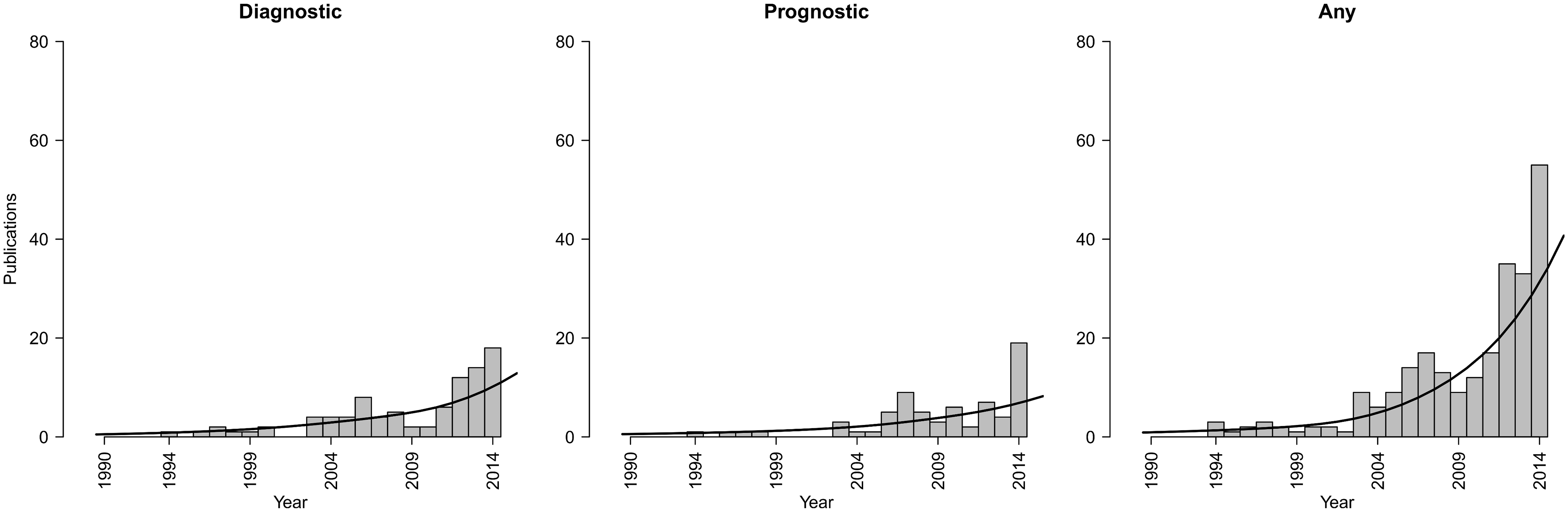 Trends in publications of IPD-MA studies focusing on the development and/or validation of diagnostic or prognostic prediction models.