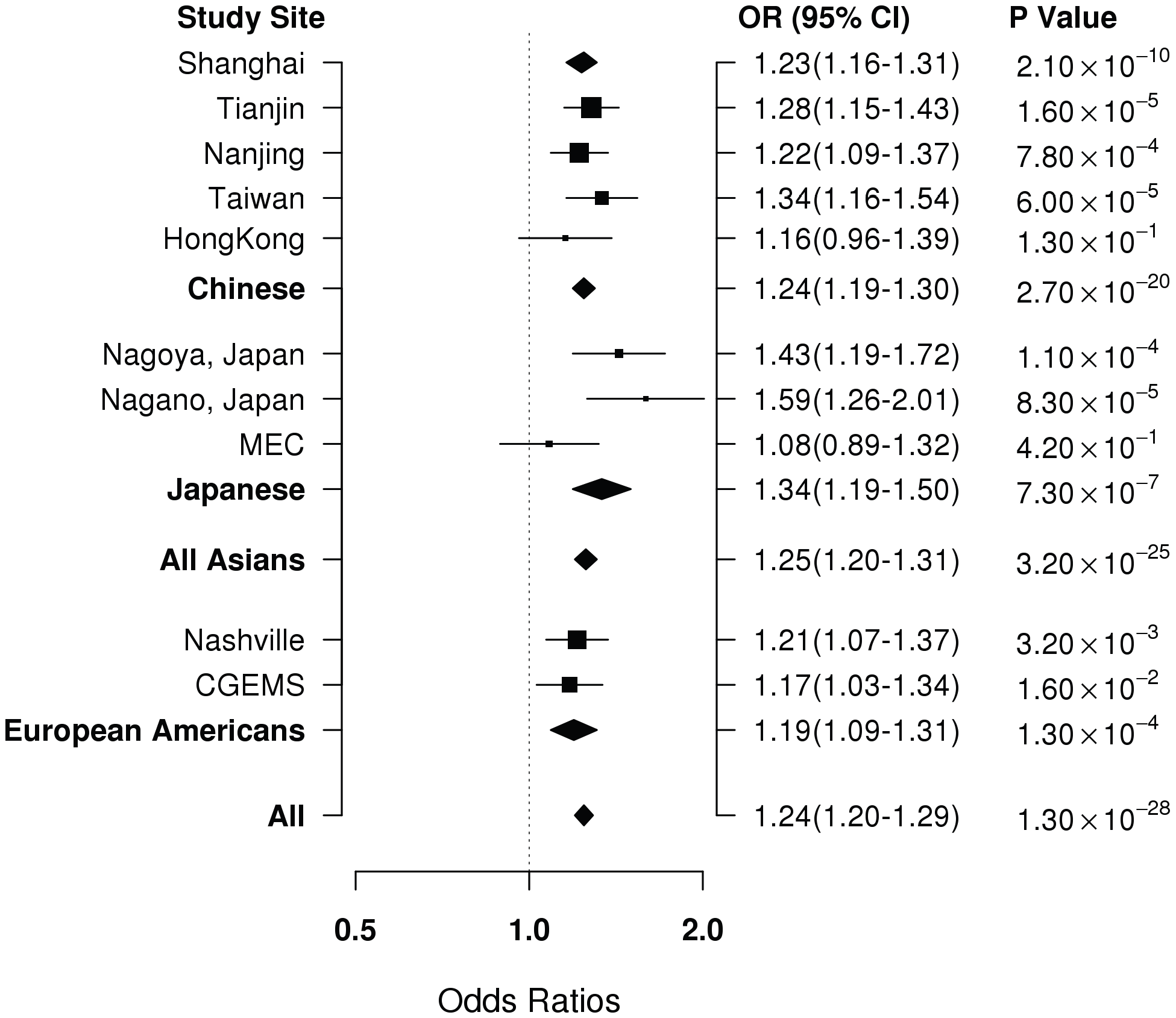 Per-allele OR for rs4784227 in association with breast cancer risk by study and ethnic groups.