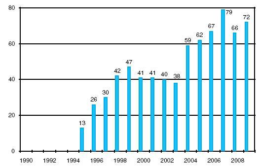 Transplantace srdce v IKEM 1990–2009