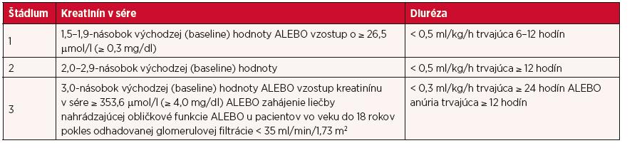 Klasifikácia AKI podľa KDIGO (2012)