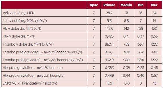 Charakteristika souboru pacientek s diagnózou BCR/ABL negativního MPN.