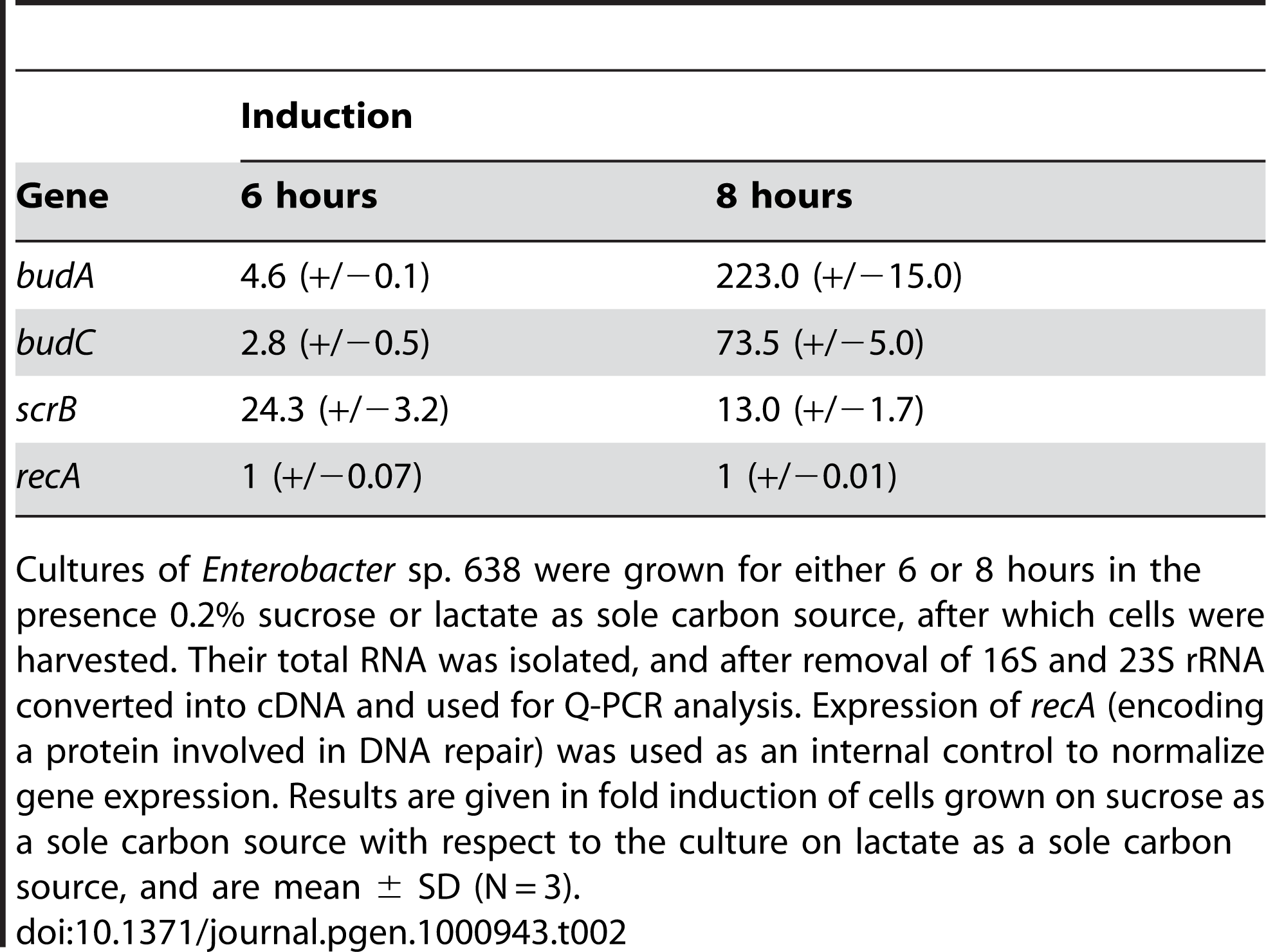 Transcription analysis of genes involved in sucrose metabolism, acetoin, and 2,3-butanediol synthesis in <i>Enterobacter</i> sp. 638 when grown in the presence of sucrose or lactate as carbon source.