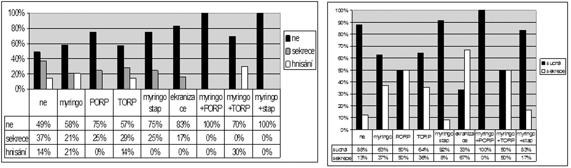 Časné hojení a stav ucha (trepanační dutiny) v dlouhodobém sledování podle typu tympanoplastiky.