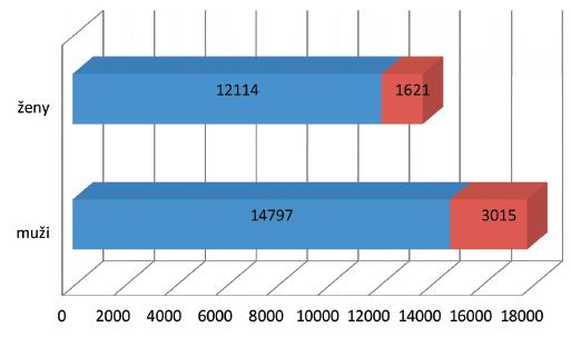 Mortalita na nádorová onemocnění u mužů a žen v České republice v roce 2012  a odhad mortality v roce 2020