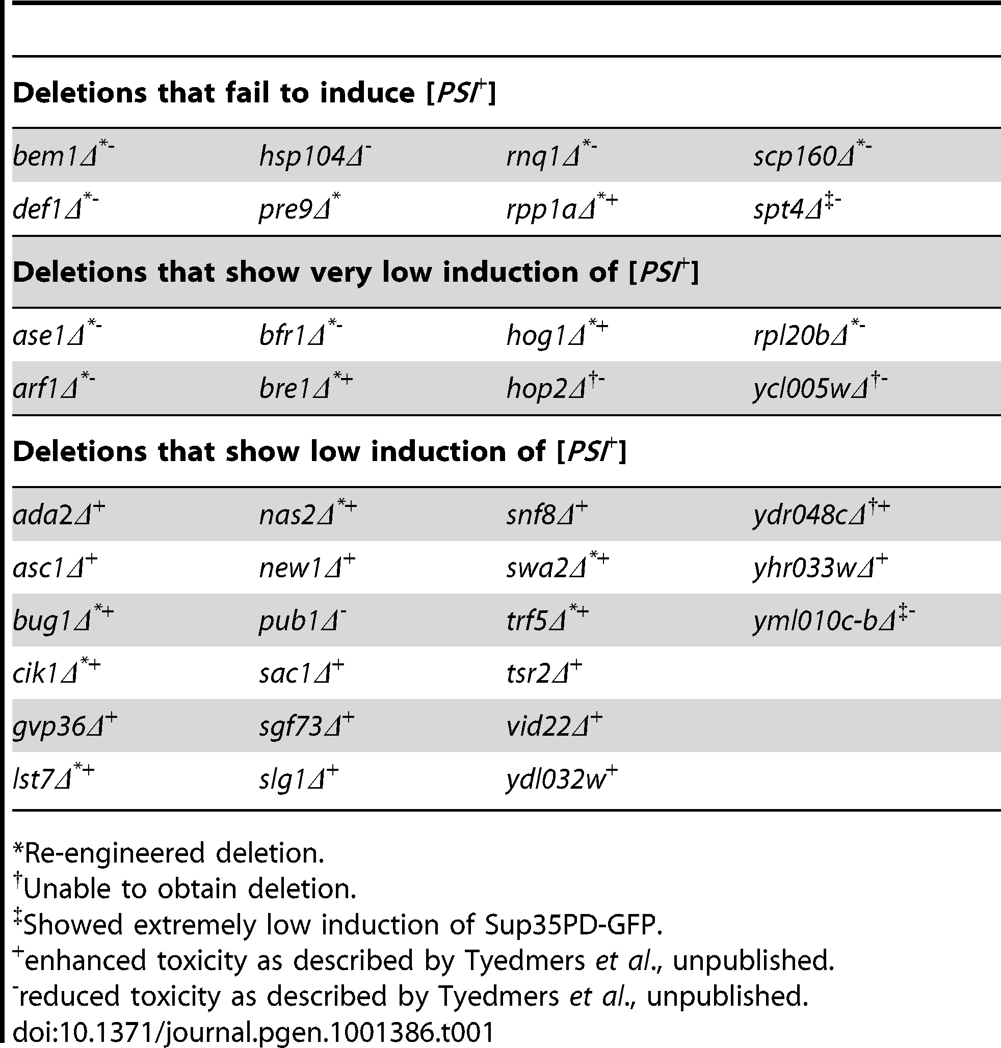 Yeast deletion library strains that show no, very low, or low induction of [<i>PSI</i><em class=&quot;ref&quot;>+</em>].