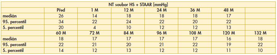 Výsledky nitroočního tlaku v souboru hluboké sklerektomie se Staar<sup>®</sup> implantátem