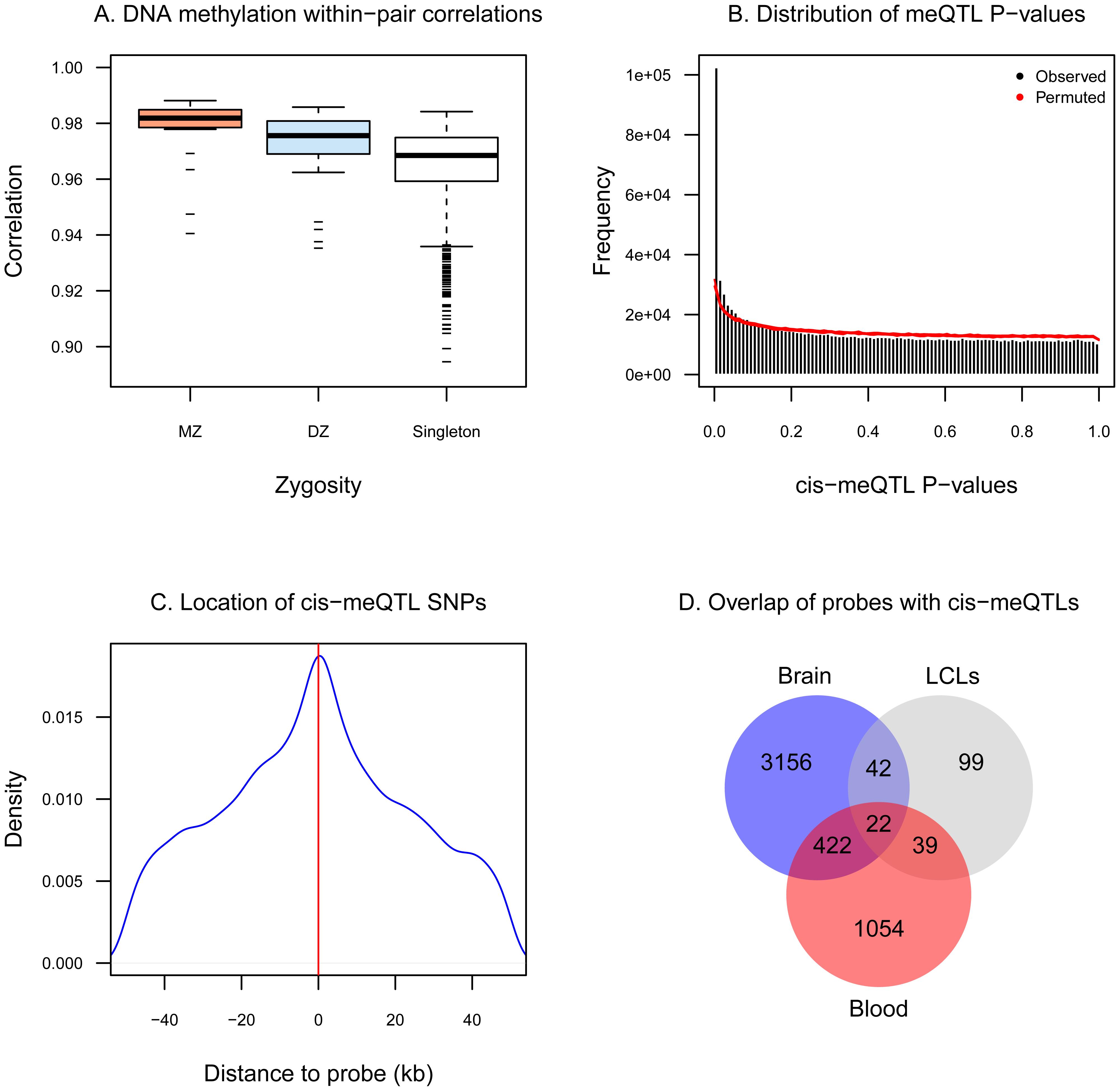 DNA methylation variation associates with genetic variation.