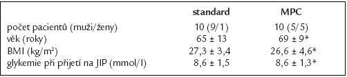 Charakteristika pacientů (*p > 0,05).