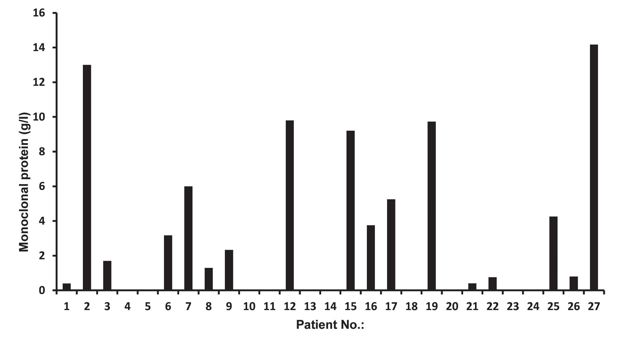 Fig. 1. Serum monoclonal immunoglobulin levels in patients with AL amyloidosis (n = 27).