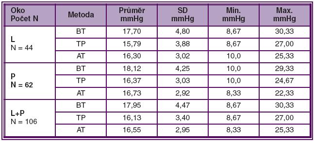 Průměr NOT (mmHg) ze tří měření u 106 očí (L+P), 44 levých (L) a 62 pravých (P)