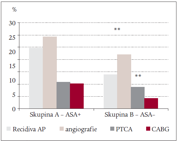 Četnost výskytu recidivy anginy pectoris, indikace k angiografii a provedení intervenčních zákroků mezi skupinami A (ASA+) a B (ASA–) (** – p < 0,005).