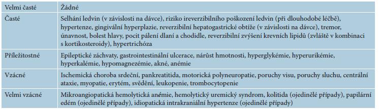 Přehled významných nežádoucích účinků cyklosporinu