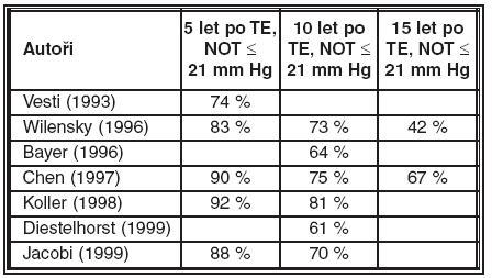 Dosažení NOT ≤ 21 mm Hg s či bez terapie u zahraničních autorů
