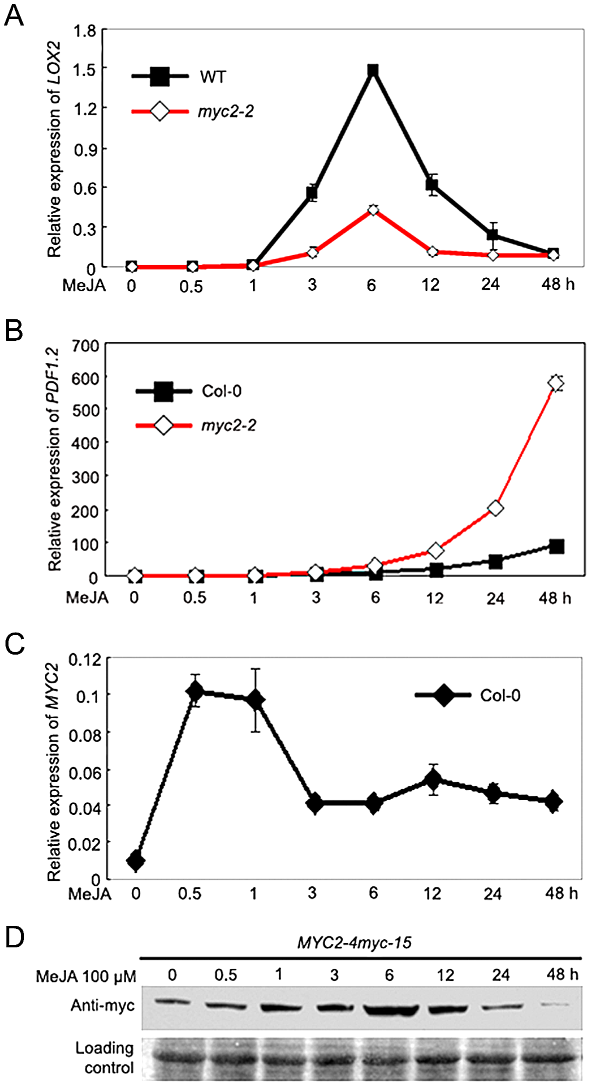 Temporal Correlation of JA-Induced Expression of <i>LOX2</i> and <i>PDF1.2</i> with JA-Induced Accumulation of the MYC2 Protein.