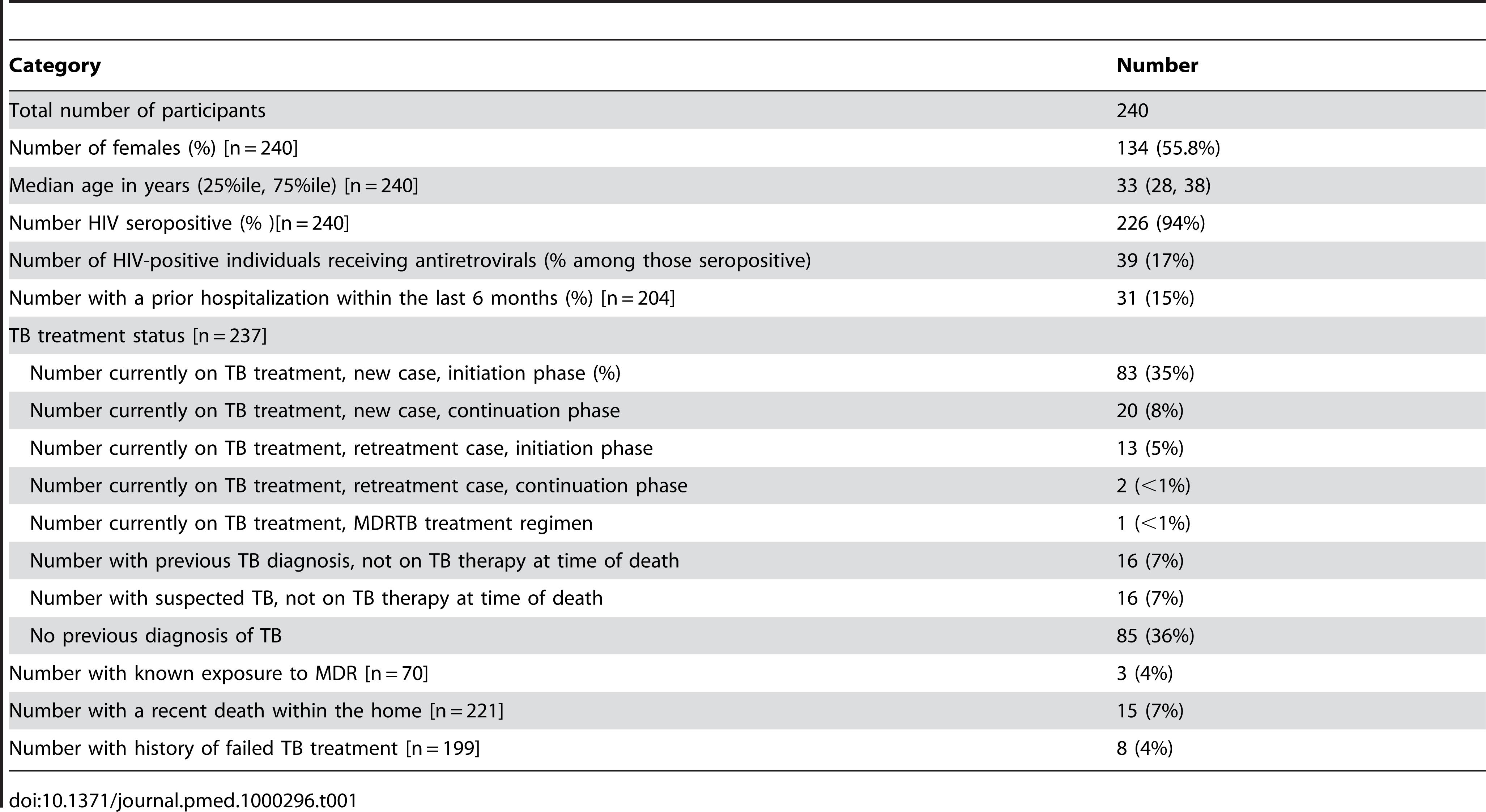 Study population characteristics.