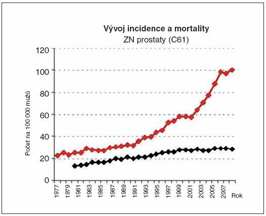 Epidemiologická realita onkologie v ČR; vývoj incidence a mortality (data NOR)