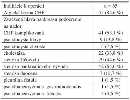 Indikácia pacientov k resekčnému výkonu pankreasu Tab. 1. Indications in patients with chronic pancreatitis undergoing pancreatic resection