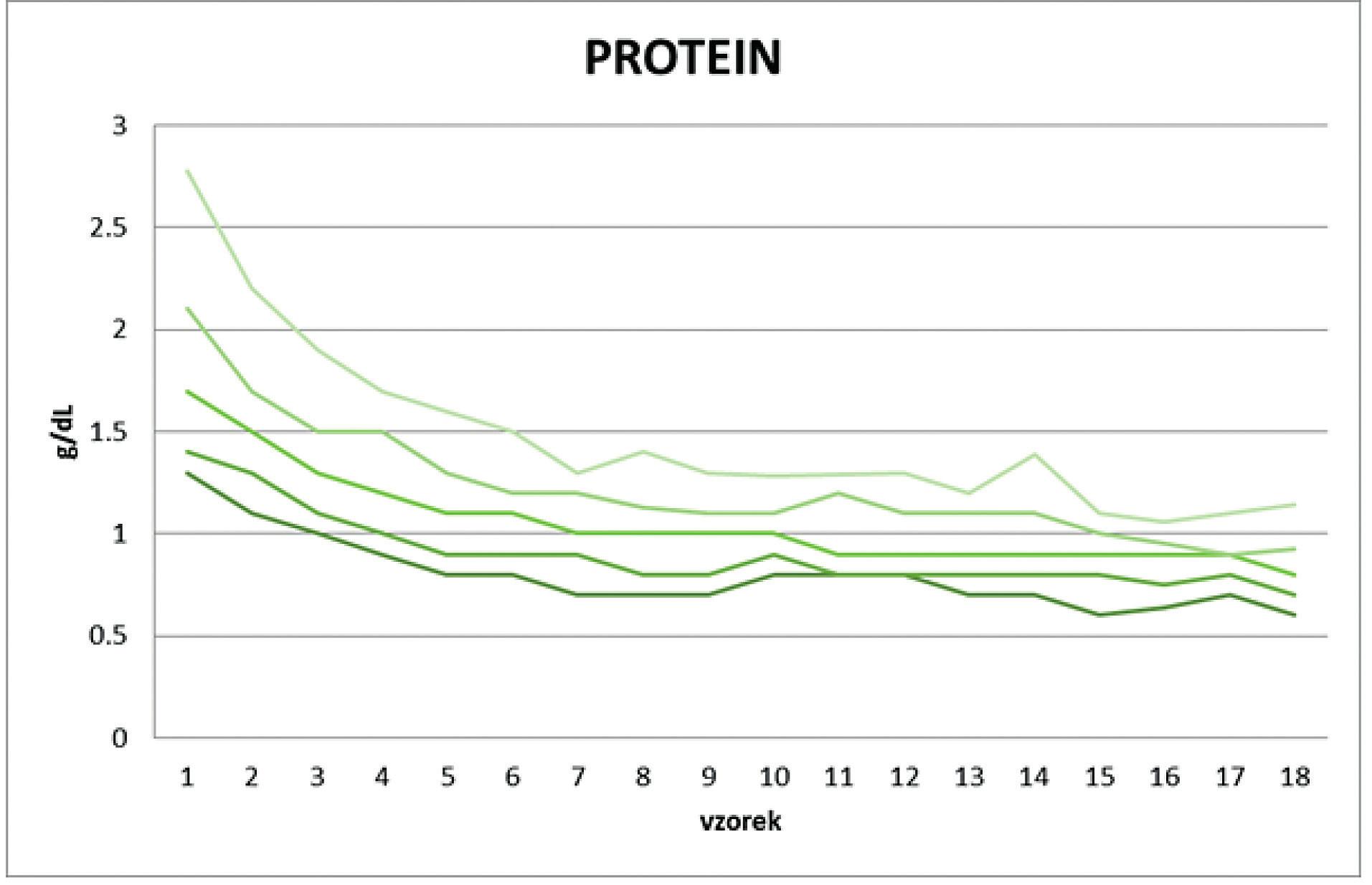 Čistá bílkovina v mateřském mléku celého souboru matek (skupina A + B) po předčasném porodu po dobu 9 týdnů (18 měření). Hodnoty jsou prezentovány v percentilovém grafu (10., 25., 50., 75., 90. percentil).