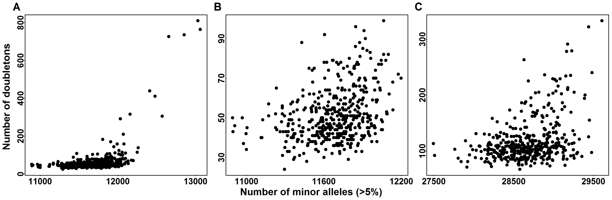 Doubletons counts versus minor allele counts (MAC_c) in common variants (CVs).