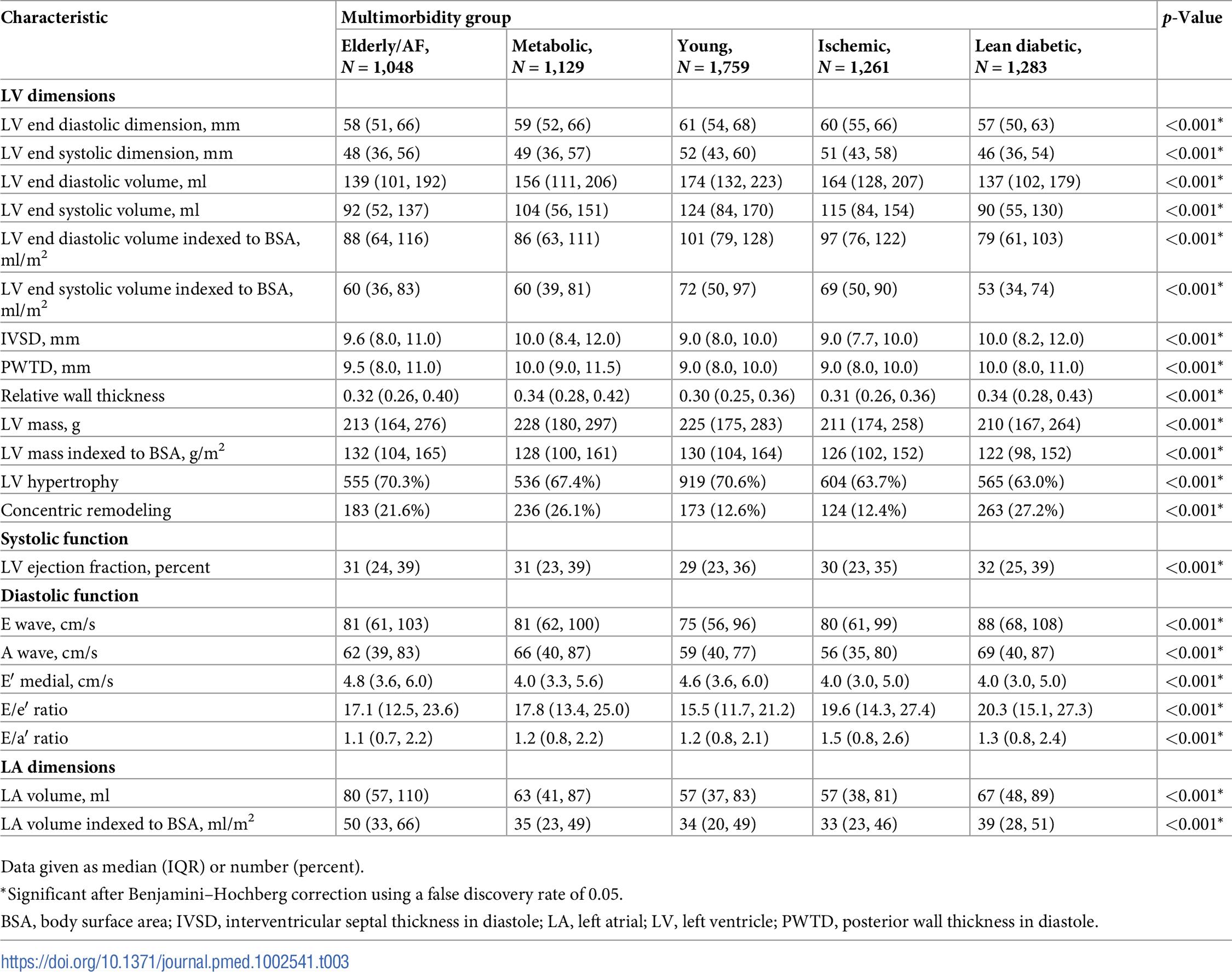 Echocardiographic characteristics.