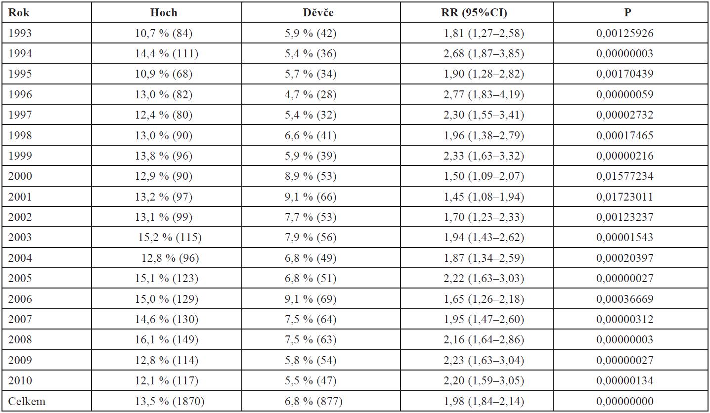 Frekvence velkých novorozenců podle pohlaví v období let 1993–2010