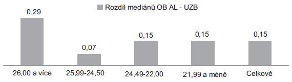 Rozdíl mediánů mezi OB a UZB.