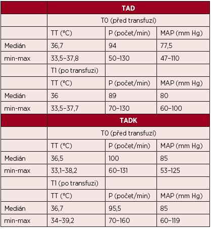 Hodnoty vitálních funkcí před podání trombocytů a po jejich podání (medián)