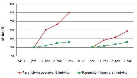 Nárůst ledvinného parenchymu (%) Graph 2 Increase in the renal parenchyma (%)