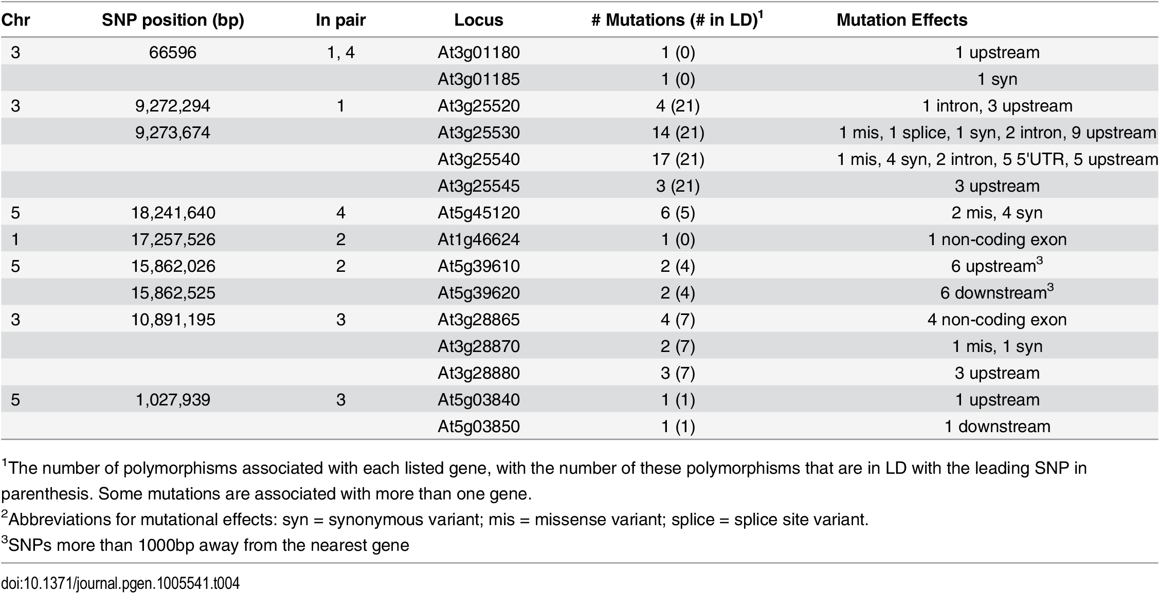 Summary of identified polymorphisms in LD with the leading SNPs from the epistatic GWA analysis.