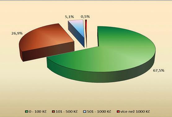 Průměrné měsíční náklady na léky kupované bez předpisu lékaře (n = 1798)