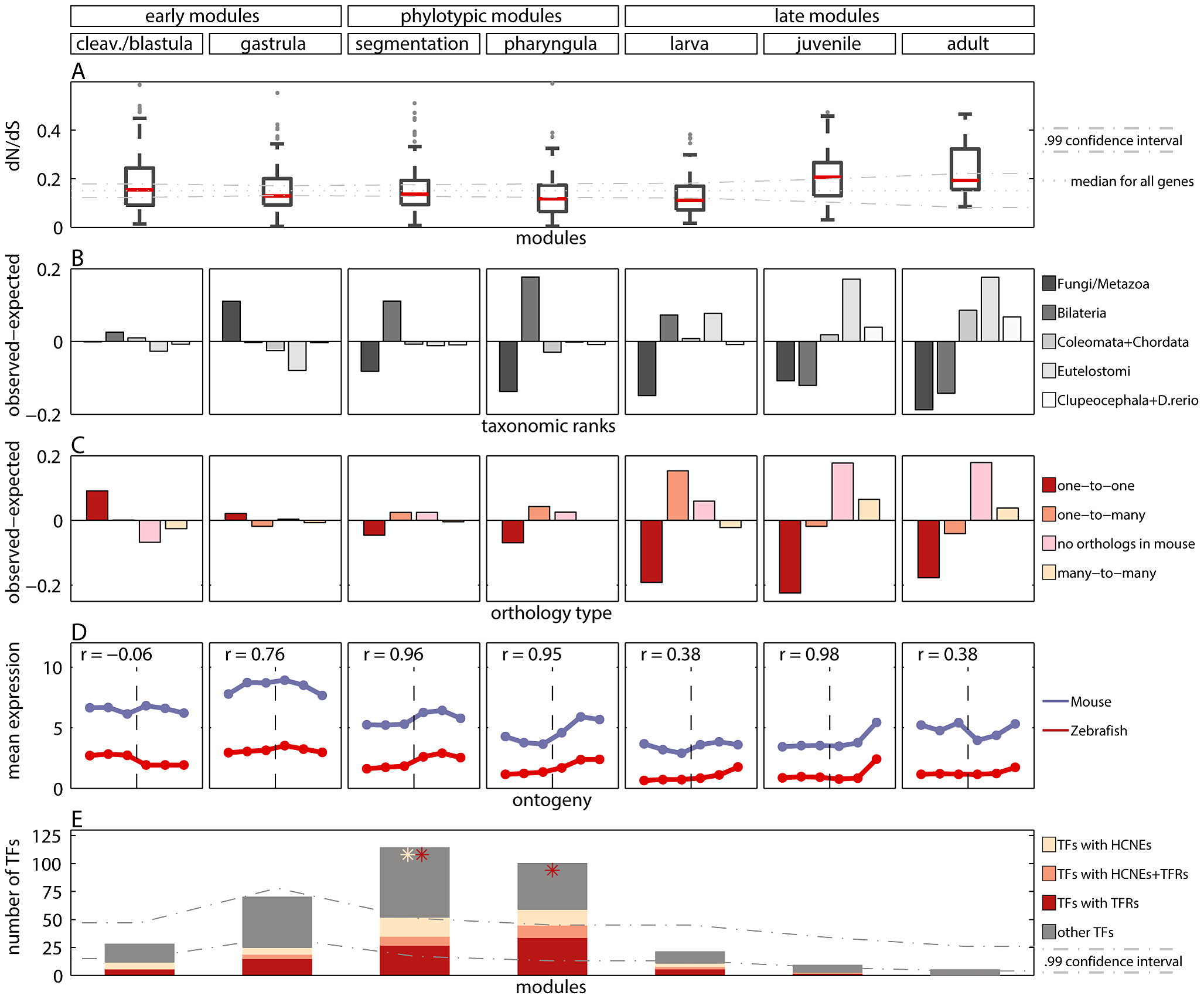 Measures of developmental constraints for various gene properties.