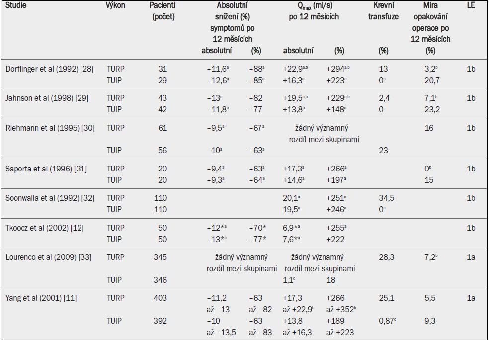 Účinnost transuretrální resekce prostaty (TURP) nebo transuretrální incize prostaty (TUIP) ve studiích úrovně 1 po 12 a 24 měsících. Absolutní a relativní změny v porovnání s výchozím stavem, pokud jde o symptomy (Madson-Iverson nebo IPSS) a maximální rychlost průtoku moči.