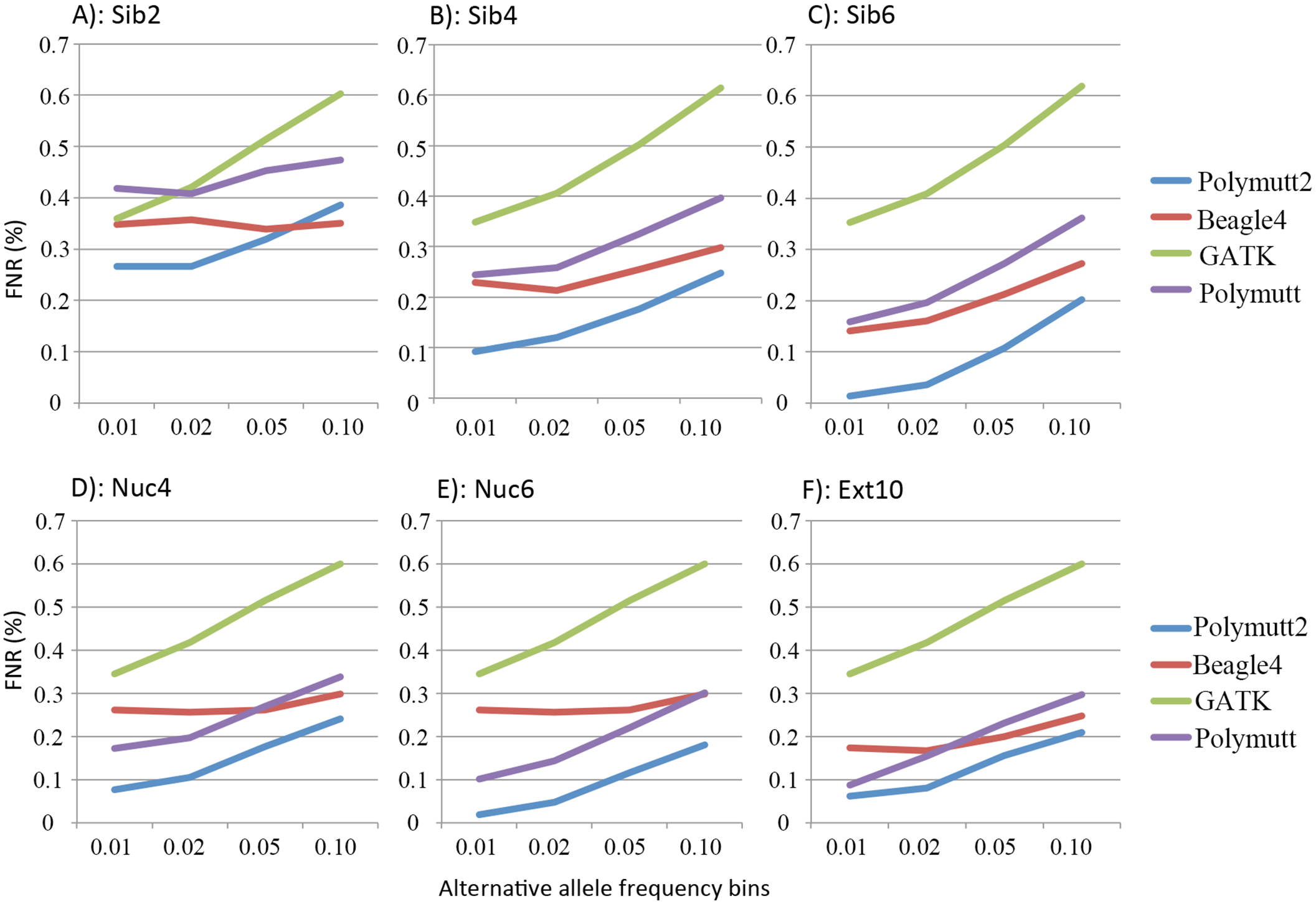The FNR (%) of the heterozygotes in 6 pedigrees from four callers (Polymutt2, Beagle4, GATK and Polymutt) for variants with alternative allele frequencies in 4 bins in the range of [0, 0.1] at sequencing coverage of 20X.