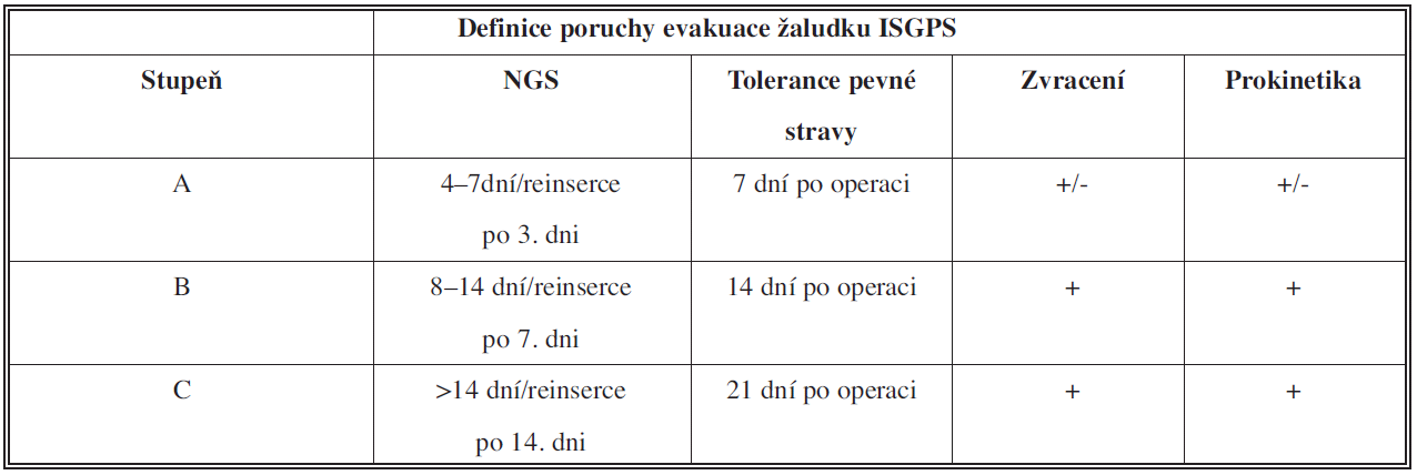 Definice poruchy evakuace žaludku ISGPS [5]
