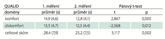 Porovnání kvality života škálou QUALID při opakovaném měření.