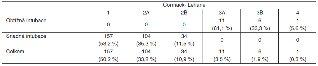 Distribuce pacientů podle laryngoskopického obrazu (Cormack-Lehan klasifikace, modifikace podle Cooka [3])